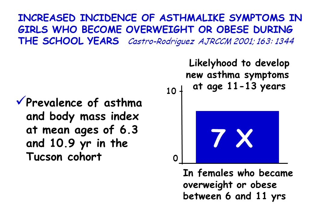 INCREASED INCIDENCE OF ASTHMALIKE SYMPTOMS IN GIRLS WHO BECOME OVERWEIGHT OR OBESE DURING THE SCHOOL YEARS Castro-Rodriguez AJRCCM 2001; 163: 1344