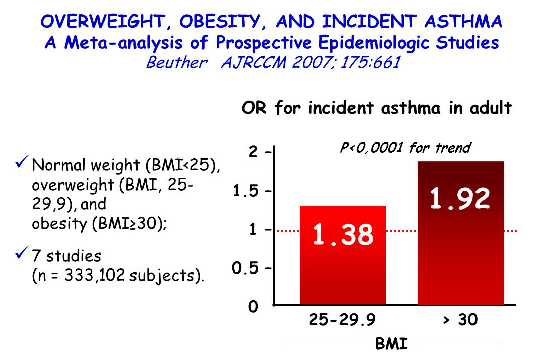 1.92 1.38 OVERWEIGHT, OBESITY, AND INCIDENT ASTHMA