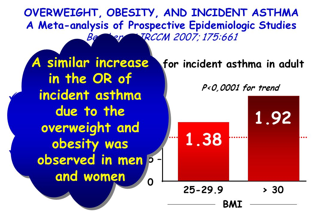 OVERWEIGHT, OBESITY, AND INCIDENT ASTHMA