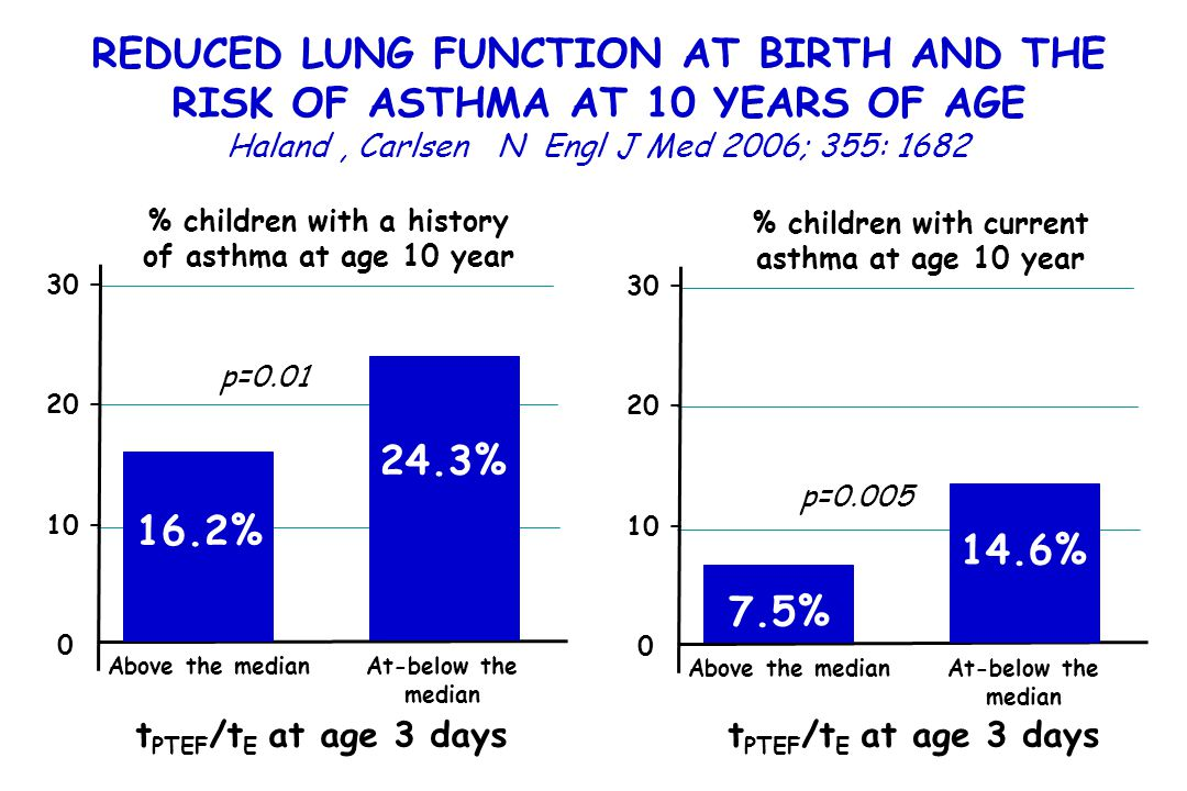 REDUCED LUNG FUNCTION AT BIRTH AND THE RISK OF ASTHMA AT 10 YEARS OF AGE