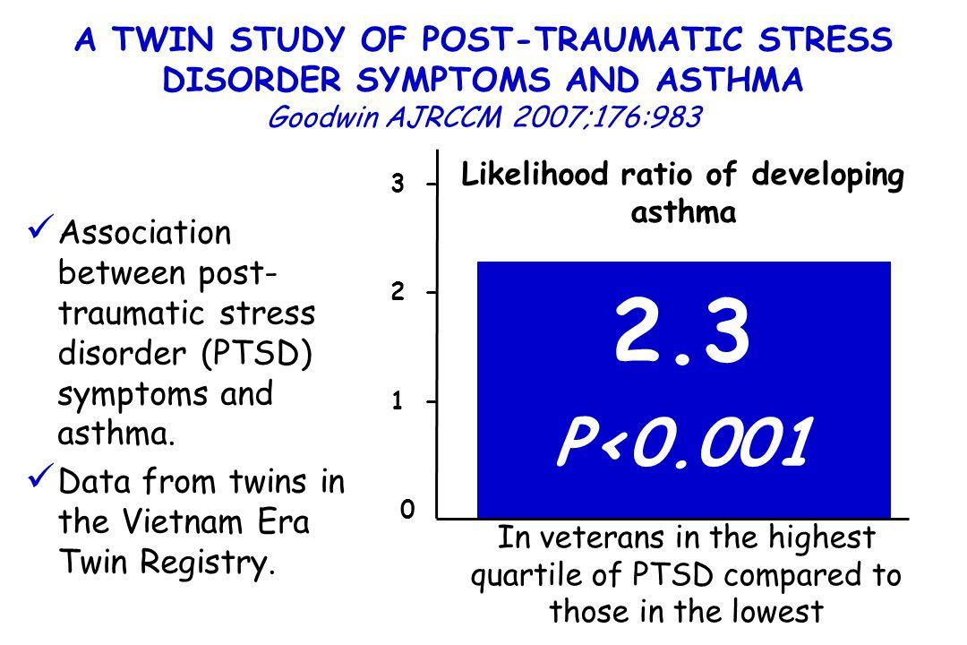 Likelihood ratio of developing asthma