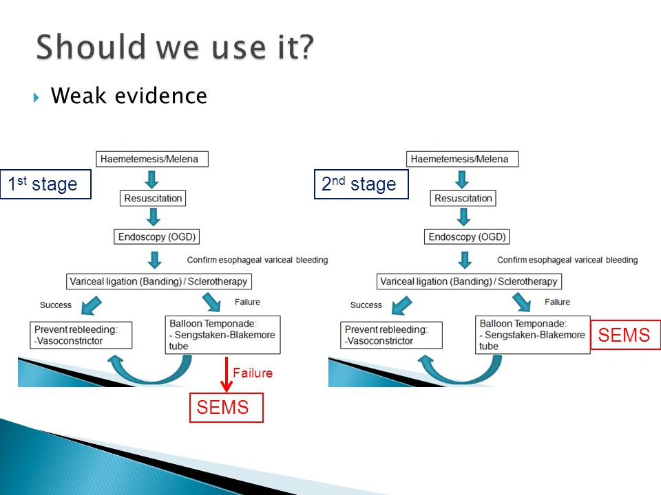 Should we use it Weak evidence 1st stage 2nd stage SEMS SEMS Failure