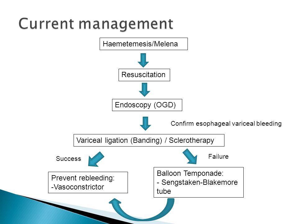 Current management Haemetemesis/Melena Resuscitation Endoscopy (OGD)