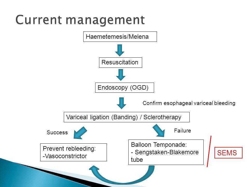 Current management SEMS Haemetemesis/Melena Resuscitation