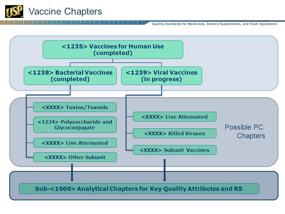 Vaccine Chapters Possible PC Chapters