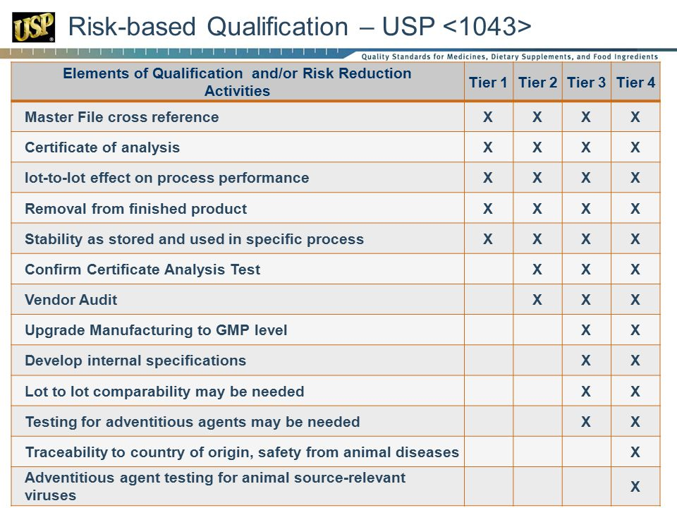 Risk-based Qualification – USP <1043>