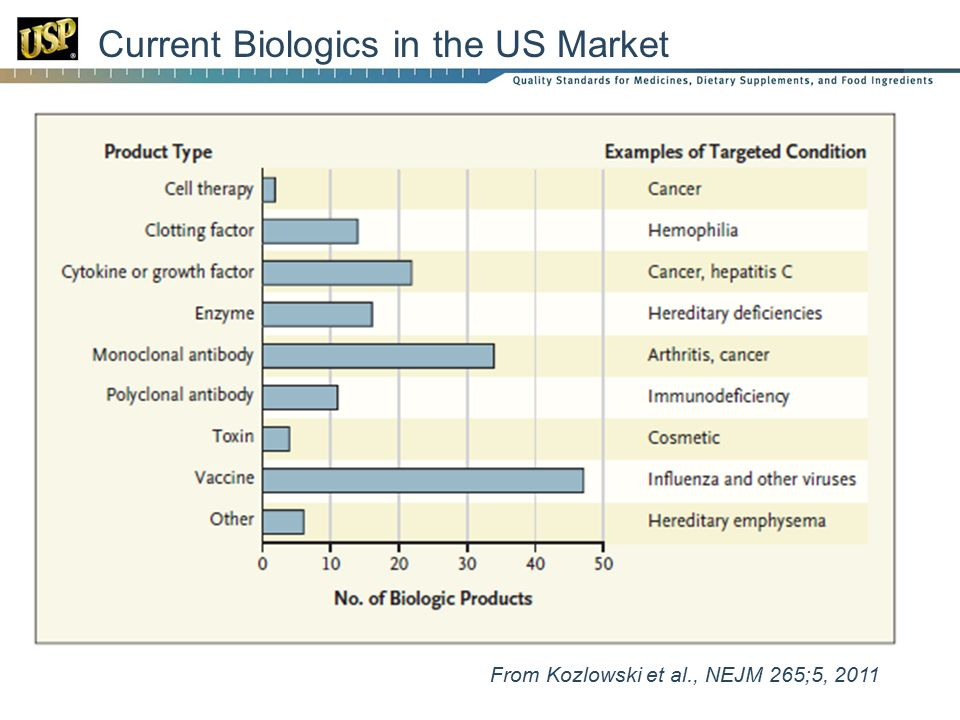 Current Biologics in the US Market