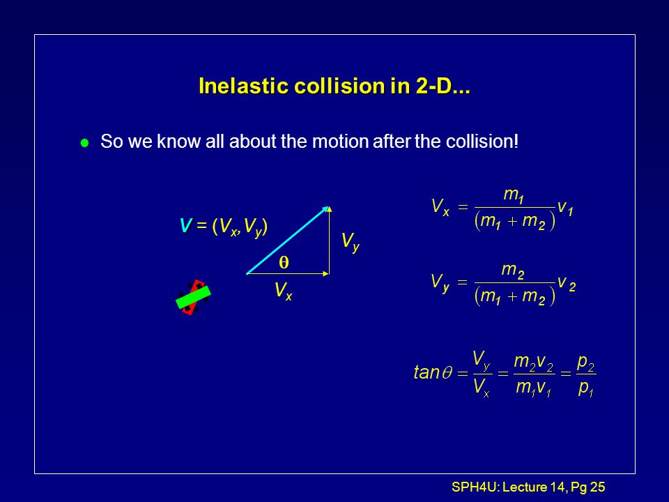 Inelastic collision in 2-D...