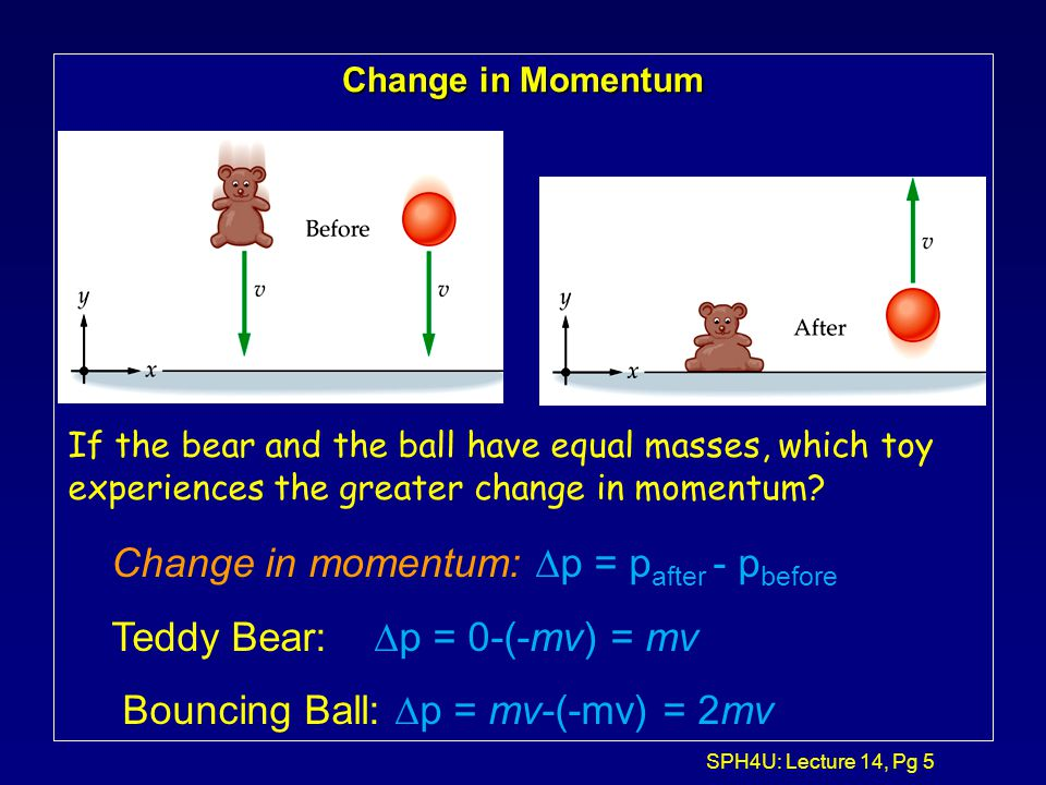 Change in momentum: Dp = pafter - pbefore