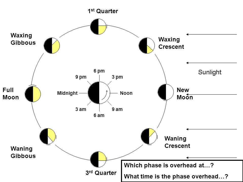 Which phase is overhead at… What time is the phase overhead…