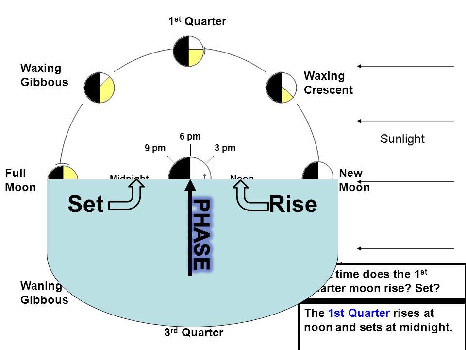 Rise Set Phase 1st Quarter Full Moon 3rd Quarter New Moon