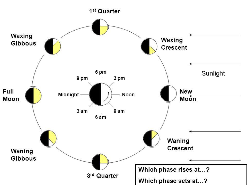 1st Quarter Full Moon 3rd Quarter New Moon Waxing Crescent