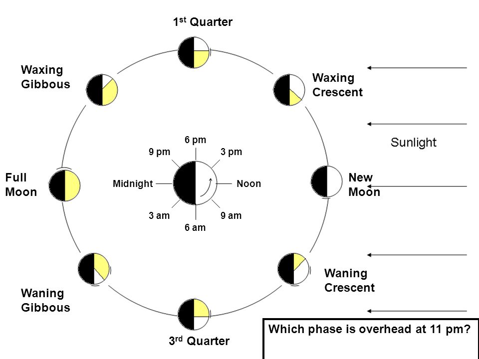 Which phase is overhead at 11 pm The phase rises at…