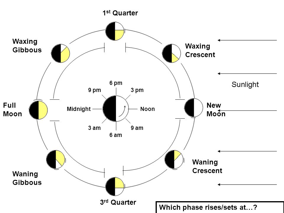 Which phase rises/sets at…