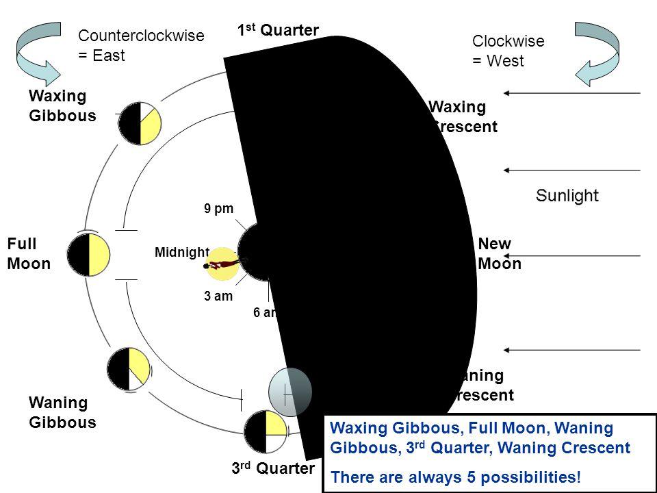 Counterclockwise = East Clockwise = West
