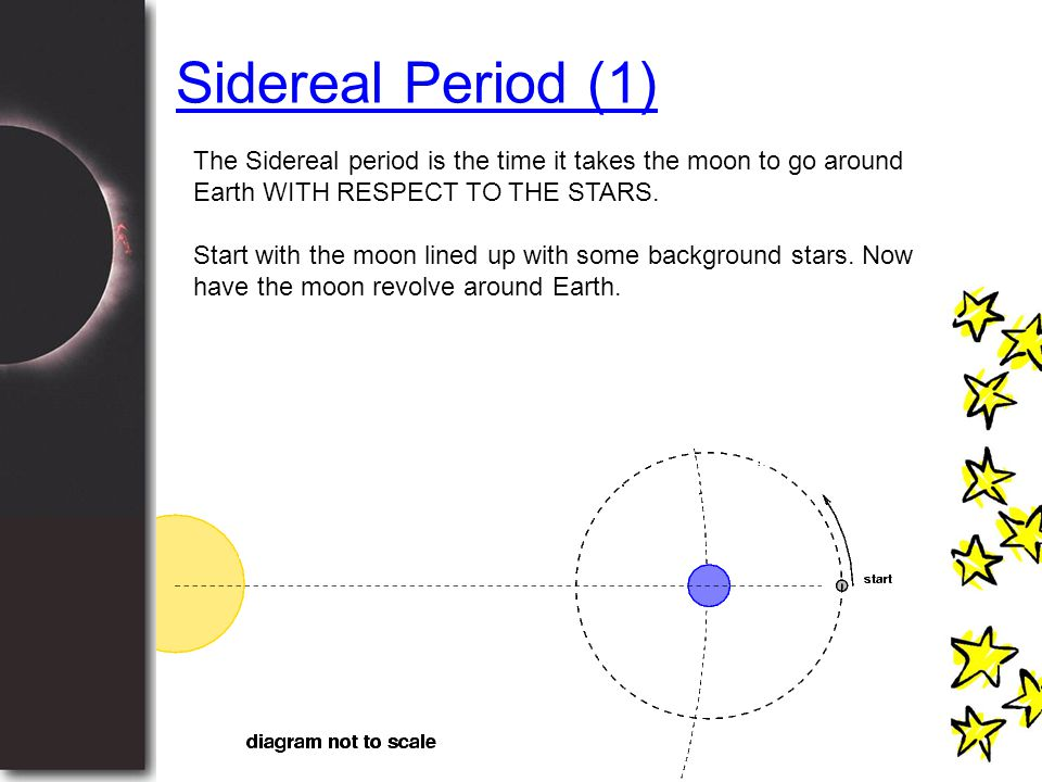 Sidereal Period (1) The Sidereal period is the time it takes the moon to go around Earth WITH RESPECT TO THE STARS.