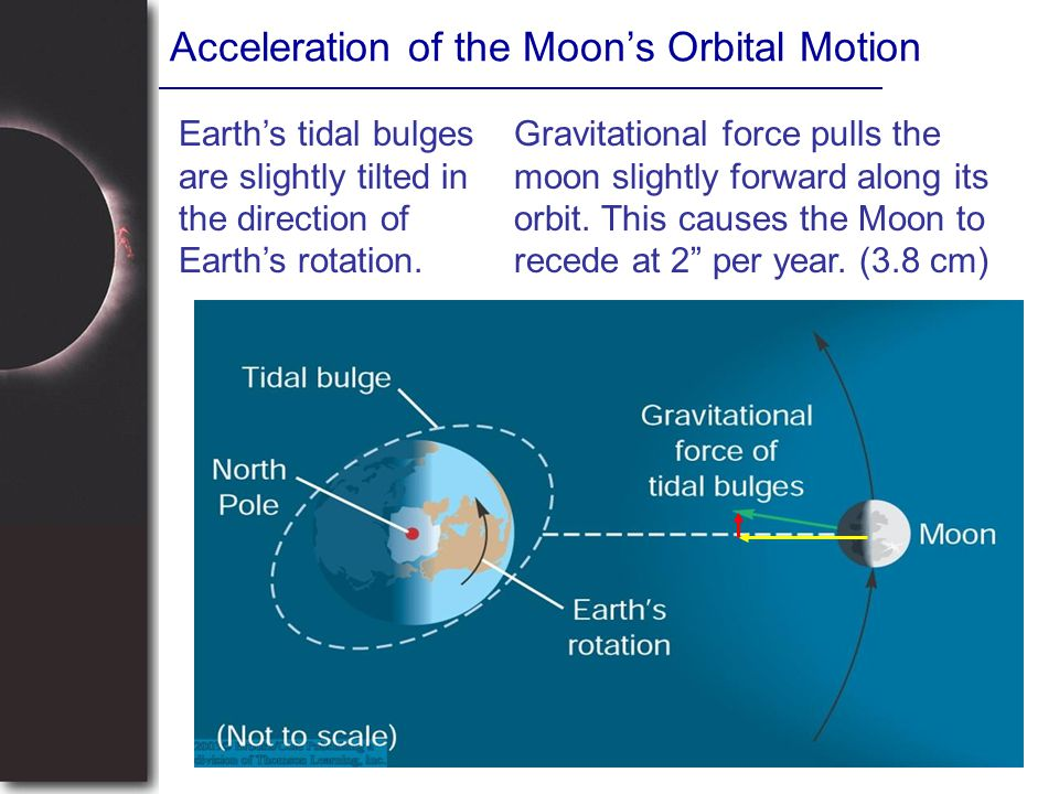 Acceleration of the Moon's Orbital Motion