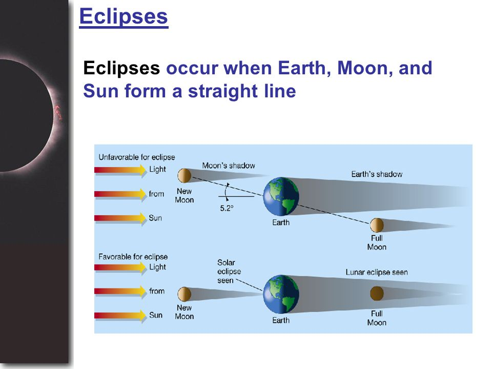 Eclipses Eclipses occur when Earth, Moon, and Sun form a straight line