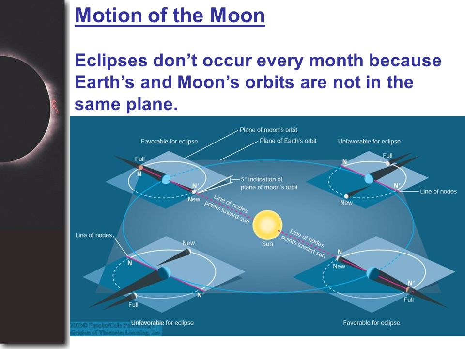 Motion of the Moon Eclipses don't occur every month because Earth's and Moon's orbits are not in the same plane.