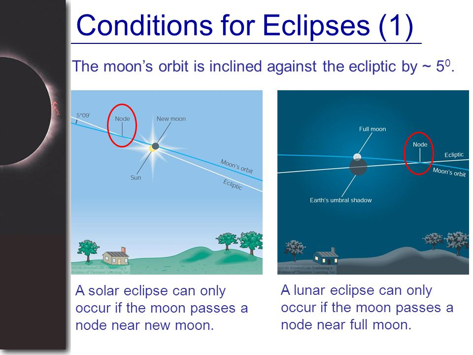 Conditions for Eclipses (1)