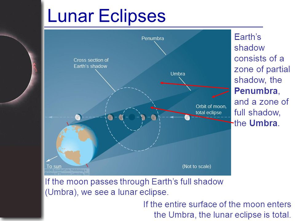 Lunar Eclipses Earth's shadow consists of a zone of partial shadow, the Penumbra, and a zone of full shadow, the Umbra.