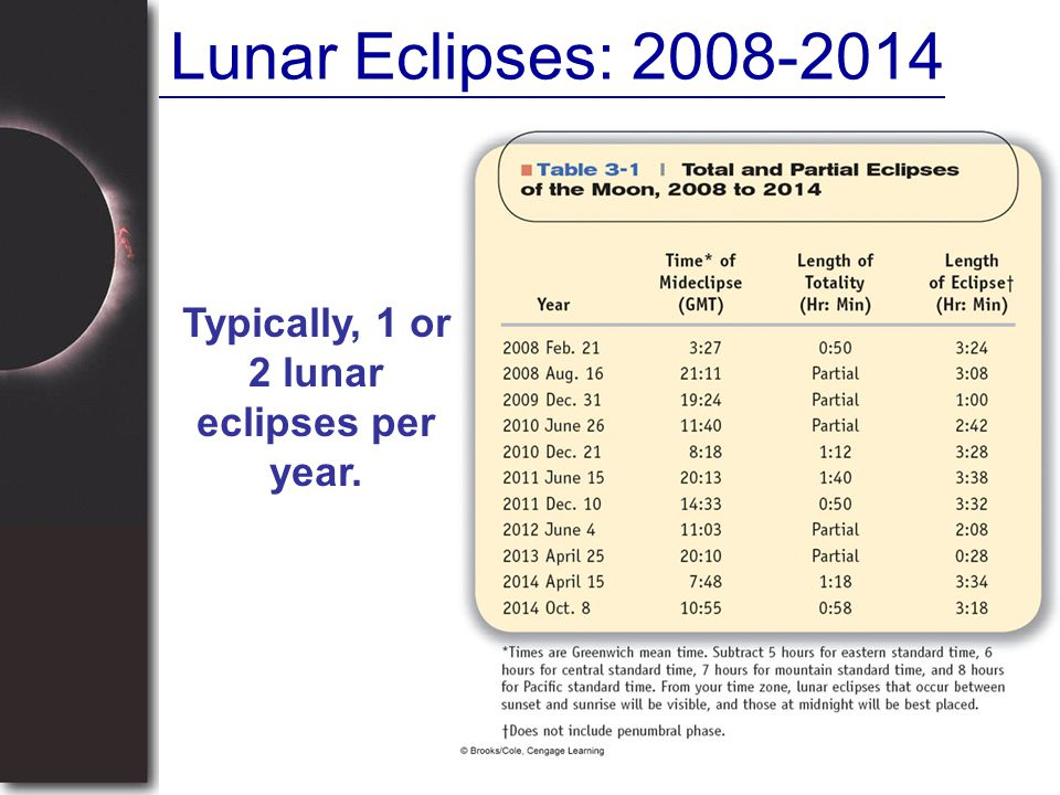 Typically, 1 or 2 lunar eclipses per year.