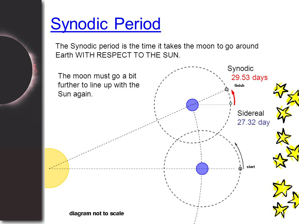 Synodic Period The Synodic period is the time it takes the moon to go around Earth WITH RESPECT TO THE SUN.