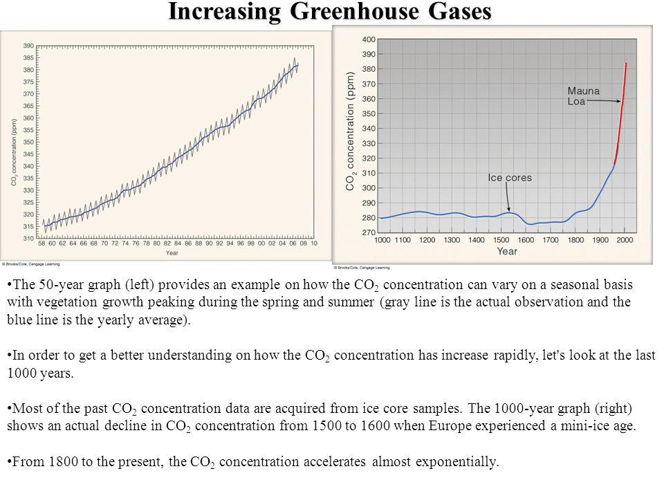 Increasing Greenhouse Gases