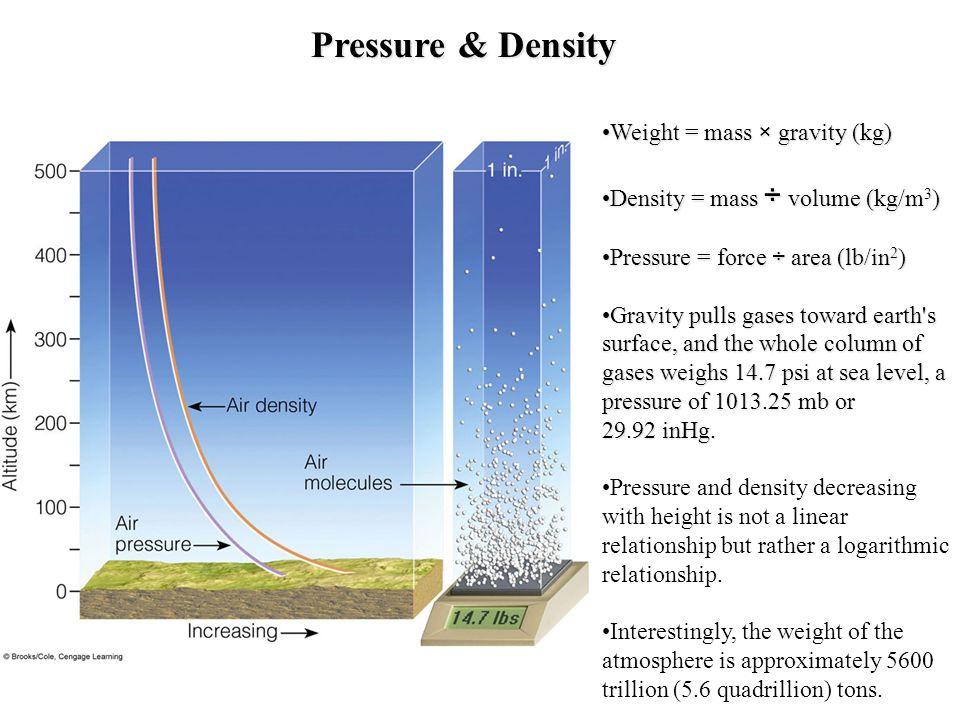Pressure & Density Weight = mass × gravity (kg)