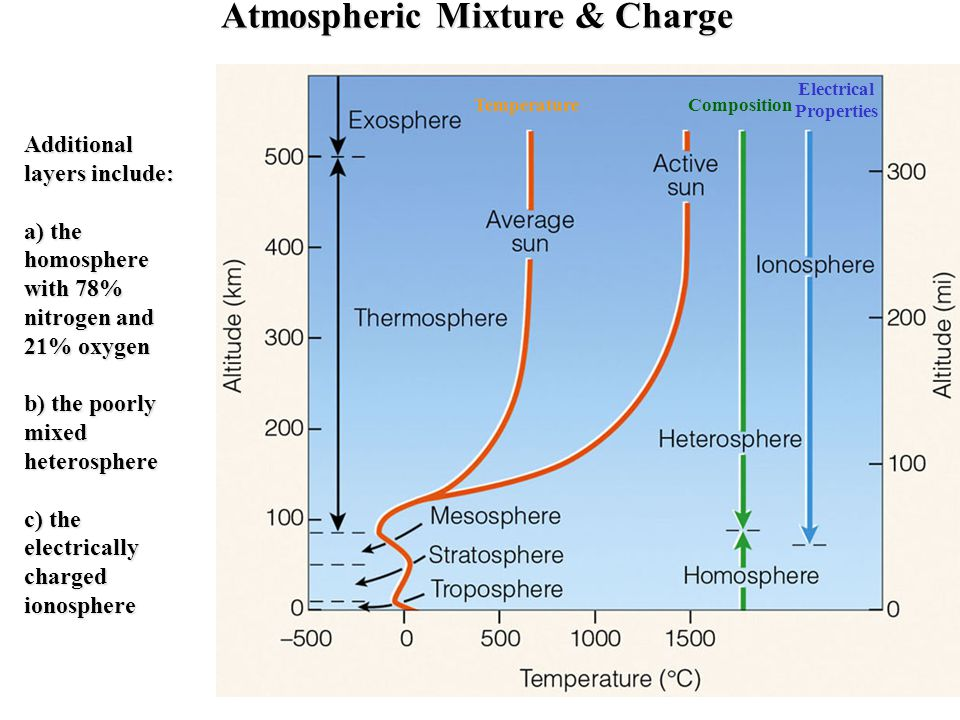 Atmospheric Mixture & Charge Electrical Properties
