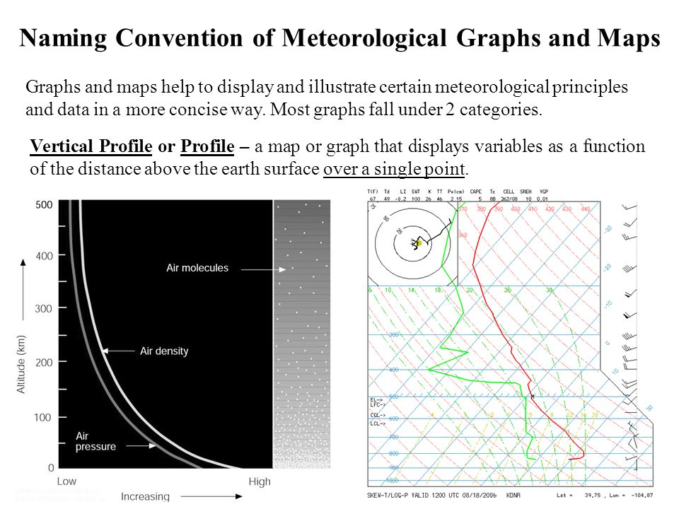 Naming Convention of Meteorological Graphs and Maps