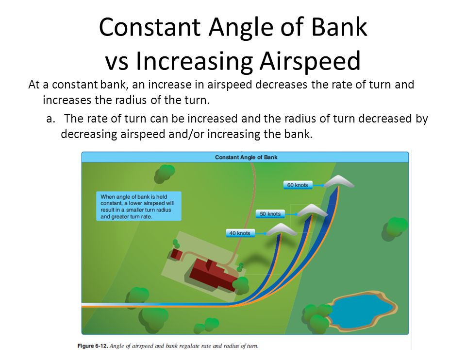 Constant Angle of Bank vs Increasing Airspeed