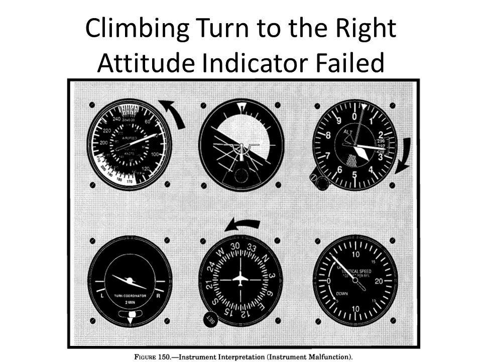 Climbing Turn to the Right Attitude Indicator Failed