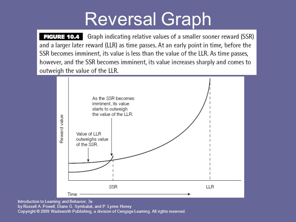 Reversal Graph Introduction to Learning and Behavior, 3e