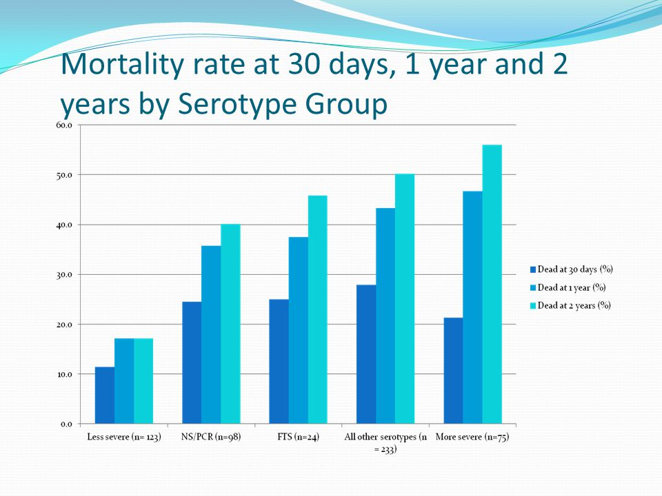 Mortality rate at 30 days, 1 year and 2 years by Serotype Group