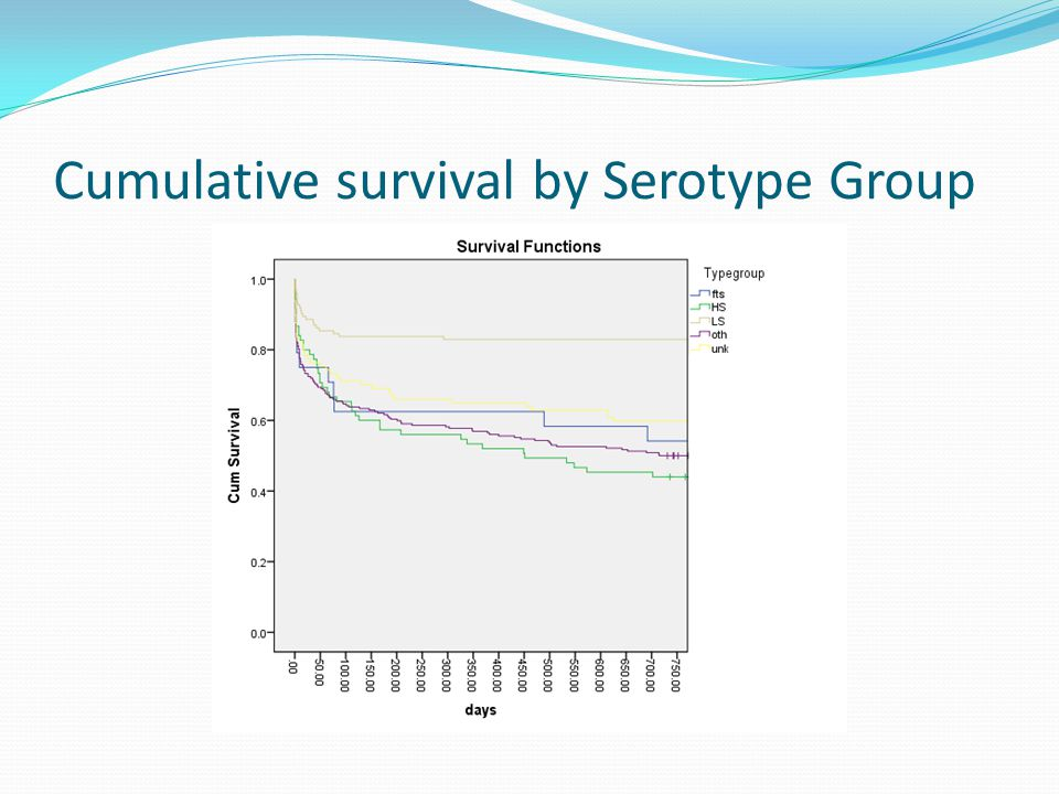 Cumulative survival by Serotype Group