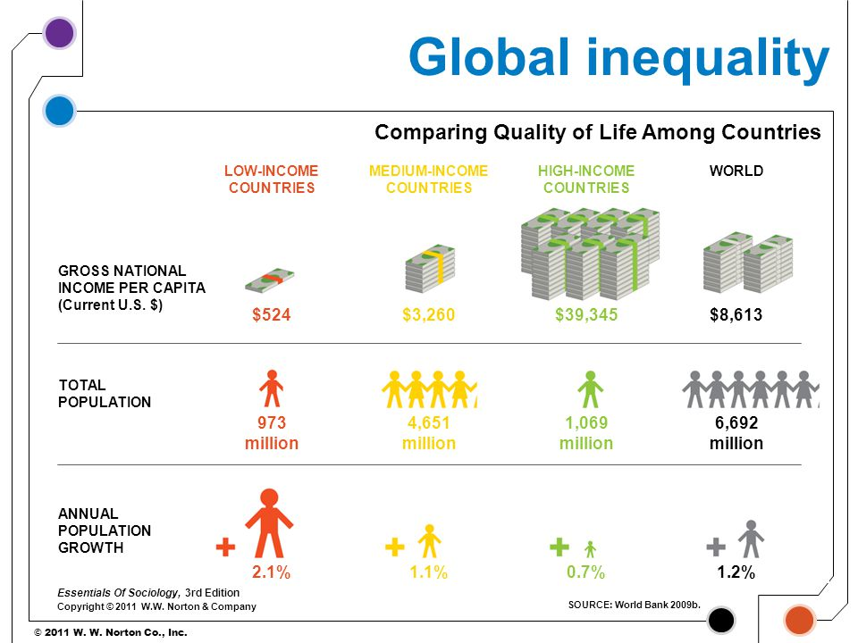 Global inequality Comparing Quality of Life Among Countries $524