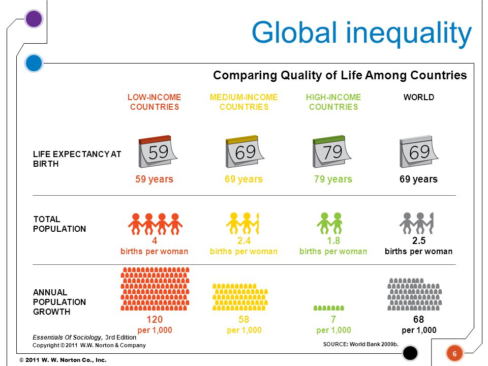 Global inequality Comparing Quality of Life Among Countries 59 years