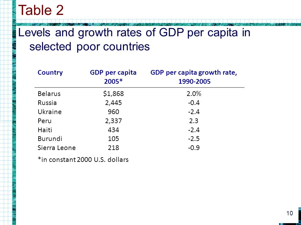 GDP per capita growth rate,