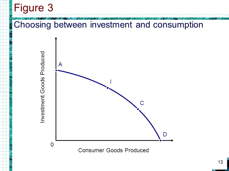 Figure 3 Choosing between investment and consumption A