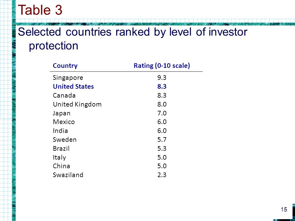 Table 3 Selected countries ranked by level of investor protection