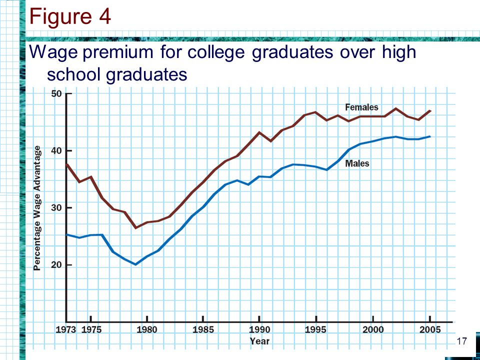 Figure 4 Wage premium for college graduates over high school graduates