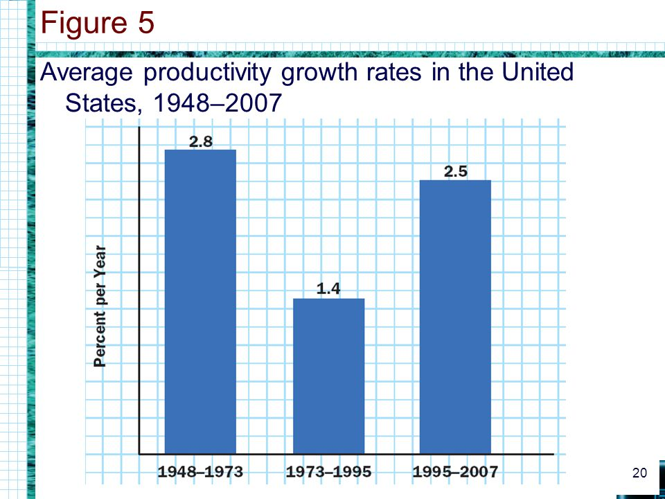Figure 5 Average productivity growth rates in the United States, 1948–2007