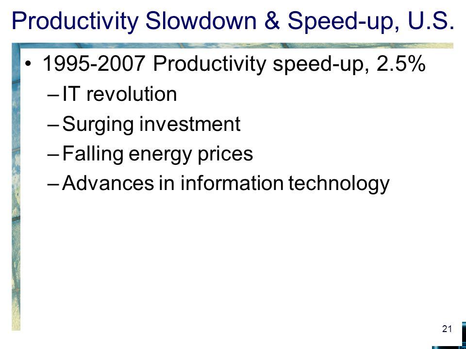 Productivity Slowdown & Speed-up, U.S.