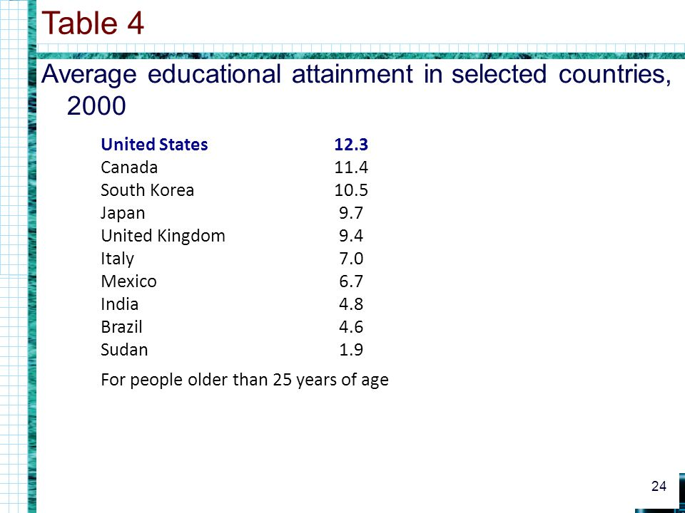 Table 4 Average educational attainment in selected countries, 2000