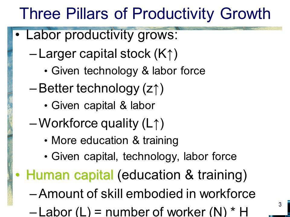 Three Pillars of Productivity Growth