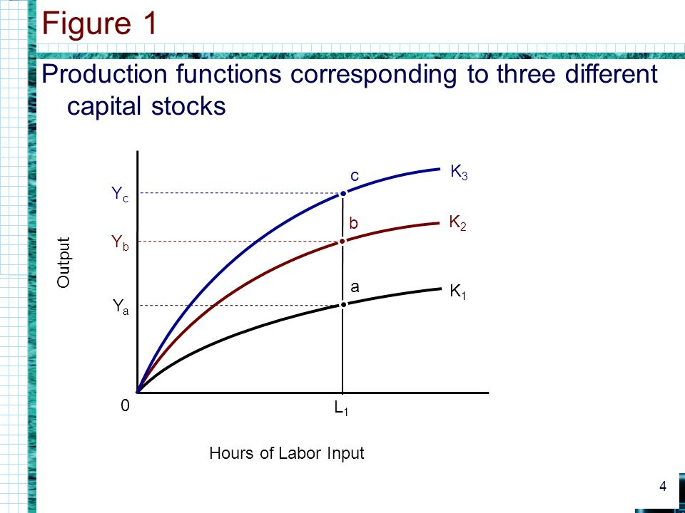 Figure 1 Production functions corresponding to three different capital stocks. Output. K3. c. Yc.