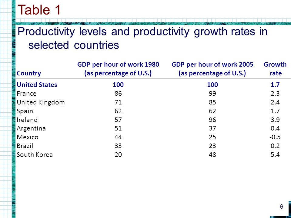 Table 1 Productivity levels and productivity growth rates in selected countries. Country. GDP per hour of work 1980.