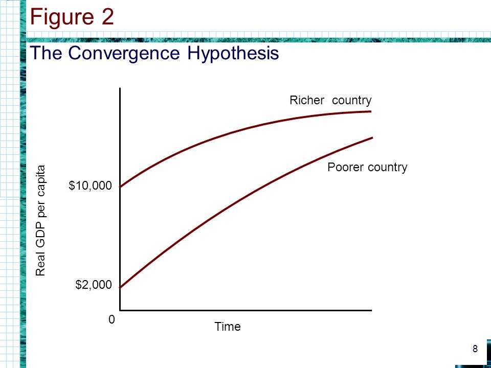 Figure 2 The Convergence Hypothesis Richer country Poorer country