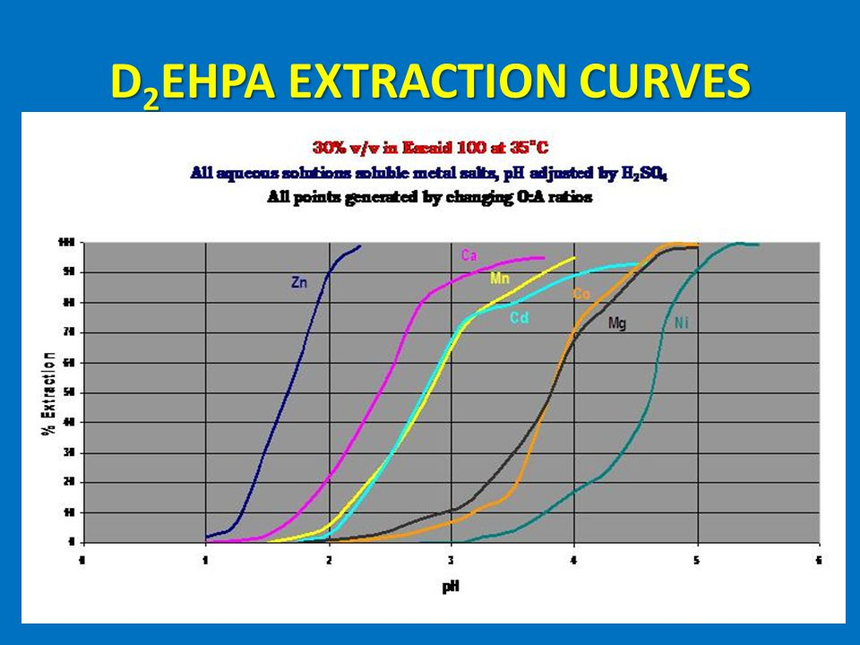 D2EHPA EXTRACTION CURVES